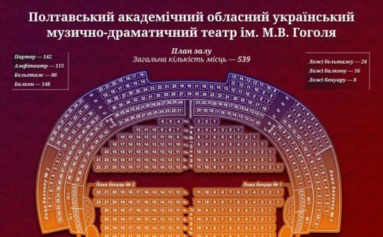 Театр Гоголя Полтава рассадка